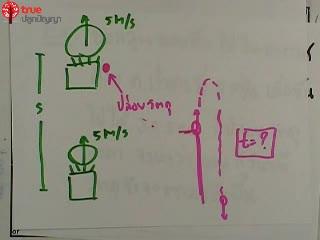 การเคลื่อนที่เชิงเส้น ข้อ 23 ตะลุยโจทย์ กลศาสตร์