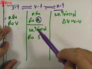 การเคลื่อนที่เชิงเส้น ข้อ 26 ตะลุยโจทย์ กลศาสตร์