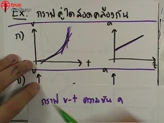 การเคลื่อนที่เชิงเส้น ข้อ 27 ตะลุยโจทย์ กลศาสตร์