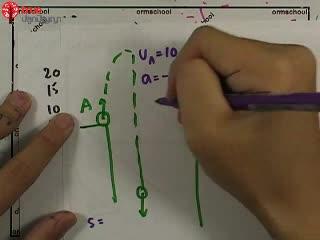 การเคลื่อนที่เชิงเส้น ข้อ 28 ตะลุยโจทย์ กลศาสตร์