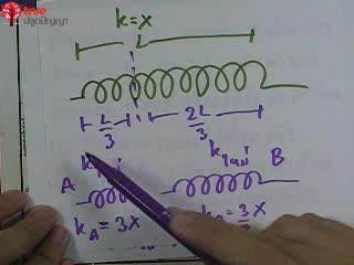 การเคลื่อนที่แบบ SHM ข้อ 13 ตะลุยโจทย์ กลศาสตร์