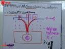 ฟิสิกส์นิวเคลียร์ ตอนที่ 7
