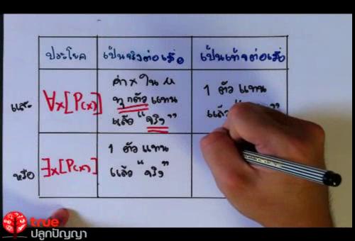 ตรรกศาสตร์ - ค่าความจริงของประพจน์ที่มีตัวบ่งปริมาณ 1 ตัว