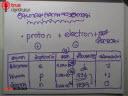 โครงสร้างอะตอม+ตารางธาตุ ตอนที่ 15