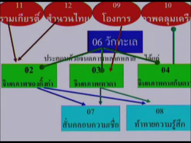 ติวและเฉลย แบบทดสอบ GAT วิชาภาษาไทย