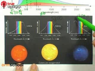 เฉลยข้อสอบโลกและดาราศาสตร์ PAT ตุลาคม ปี2553 ข้อที่76
