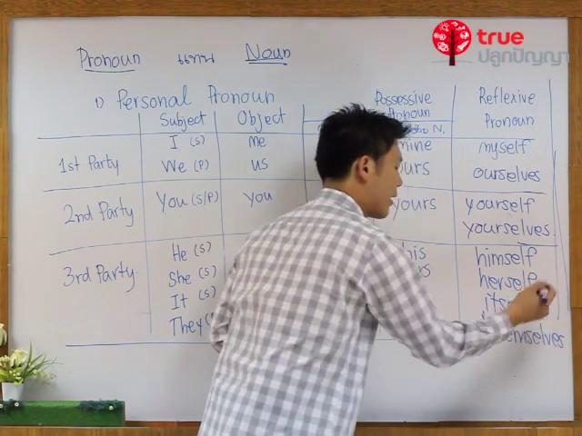 ภาษาอังกฤษ ม.ต้น Part of speech : Pronoun ตอนที่ 1